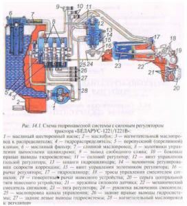 Схема гидронавесной системы трактора МТЗ-1221