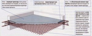 Схема использования армирующей сетки для монолитной заливки перекрытия