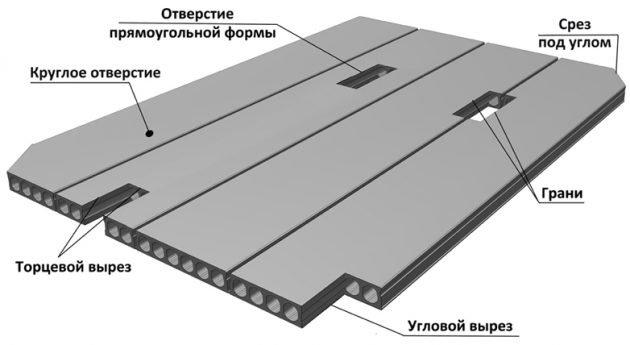 Схема многопустотной плиты перекрытия