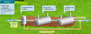 Схема монтажа очистных сооружений для сточных вод