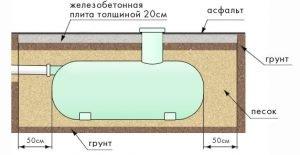 Схема накопительного септика