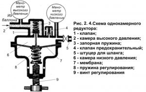 Схема однокамерного редуктора