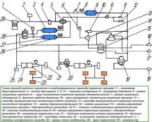 Схема привода рабочих тормозов Урала