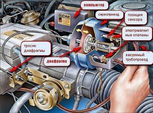 Схема работы круиз контроля автомобиля Источник: http://mytopgear.ru/interesting/raznoe/chto-takoe-kruiz-kontrol/