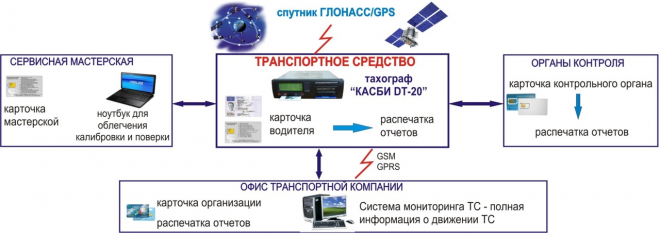 Схема работы системы тахографического контроля