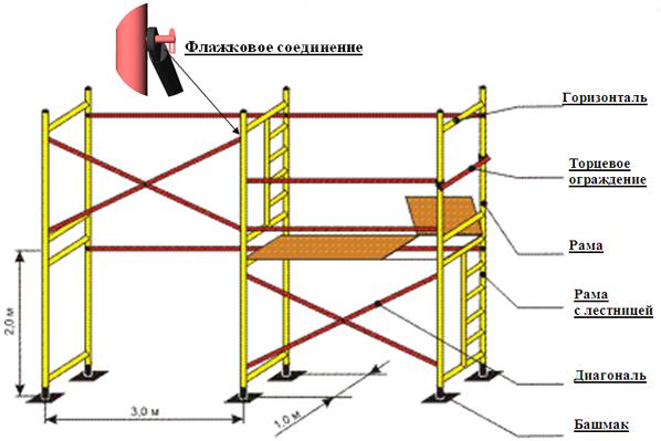 Схема рамных строительных лесов
