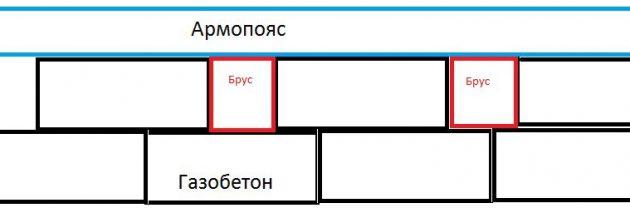 Схема расположения армопояса