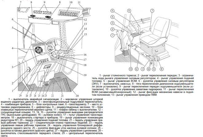 Схема расположения органов управления в кабине трактора МТЗ 892