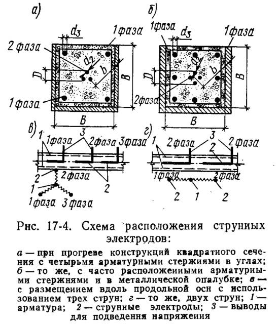 Схема расположения струнных электродов