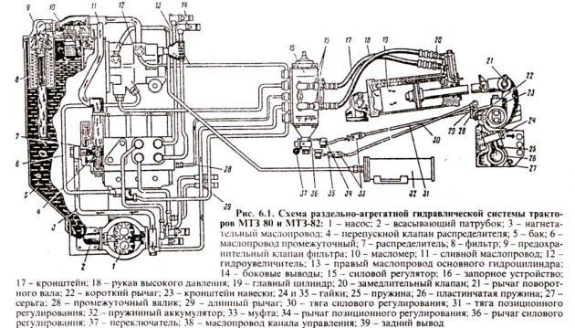 Схема раздельно-агрегатной гидравлической системы трактора МТЗ-80