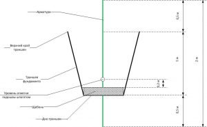 Схема размеров траншеи
