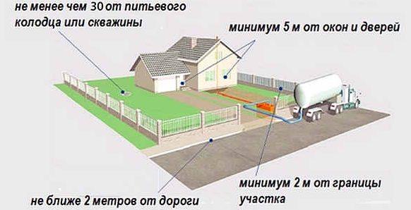 Схема размещения колодца канализации