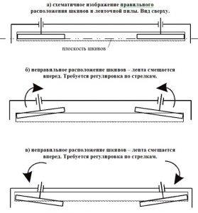 Схема регулировки положения ленты на шкиве ленточнопильного станка