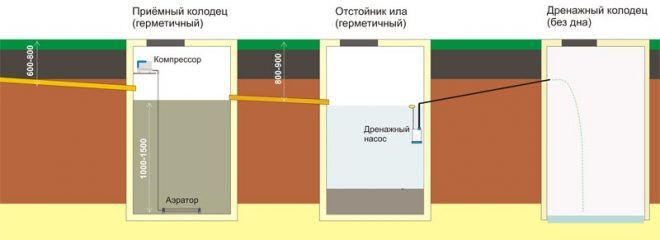 Схема септика с аэрацией