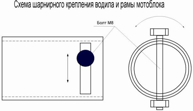Схема шарнирного крепления водила и рамы мотоблока