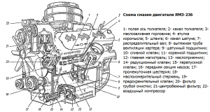 Схема смазки двигателя ЯМЗ-236