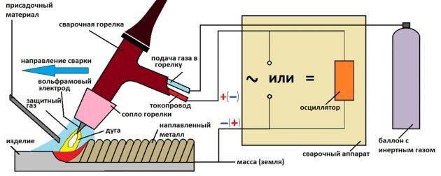 Схема сварки в среде аргона