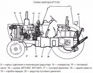 Схема трактора МТЗ-82