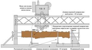 Схема цепной пилорамы