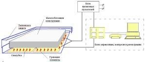 Схема установки электродов в железобетонную конструкцию