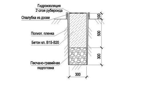 Схема устройства фундамента из керамзитобетонных блоков