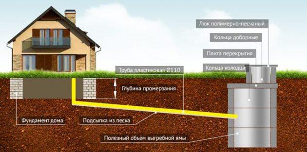 Схема устройства выгребной ямы из бетонных колец