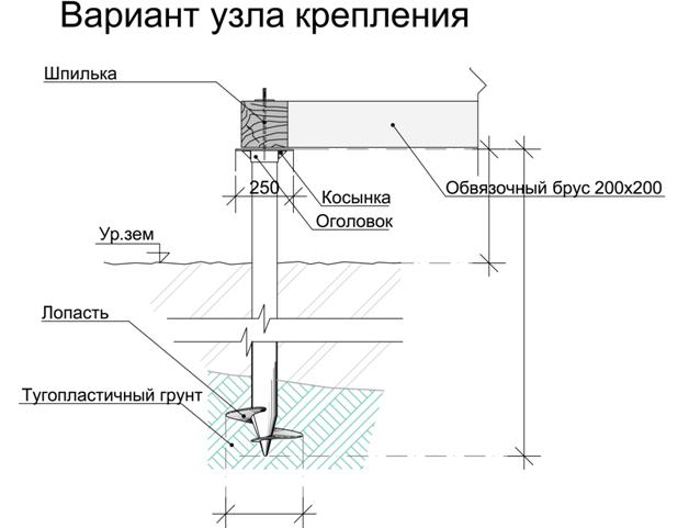 Схема винтового свайного фундамента в разрезе