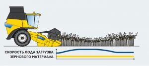 Система IntelliCruise комбайна New Holland