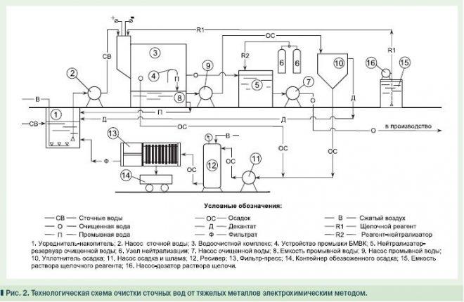 Система электрохимической очистки сточных вод