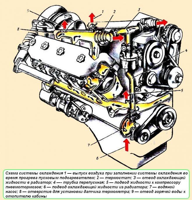 Система охлаждения двигателя МАЗ 5337