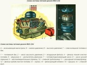 Система питания двигателя ЯМЗ-236