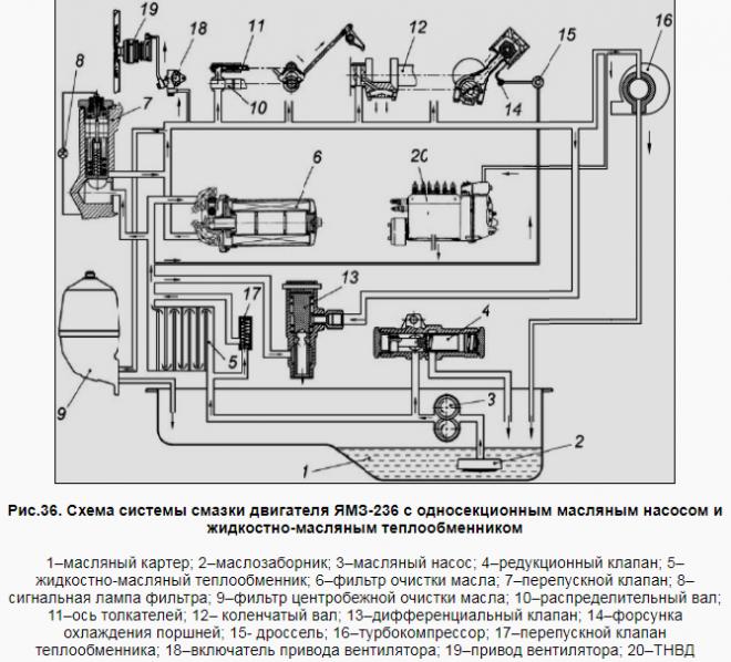 Система смазки двигателя ЯМЗ-236 с односекционным масляным насосом и жидкостно-масляным теплообменником