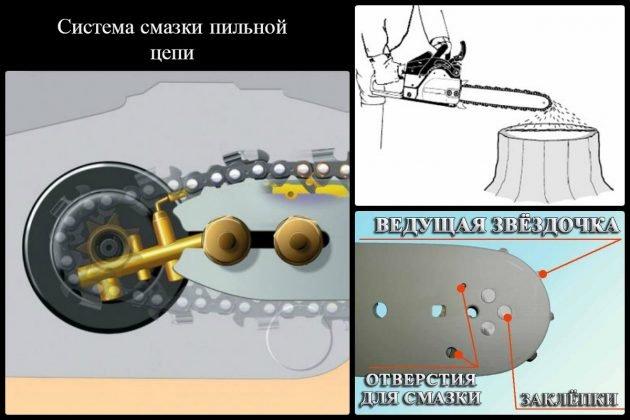 Система смазки цепи бензопилы Хускварна