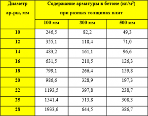 Содержание арматуры в 1 м3 бетона