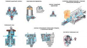 Составляющие тормозной системы Урал 4320