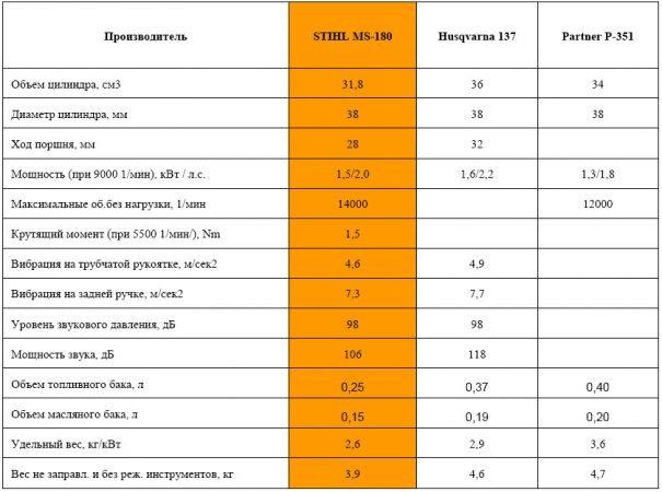 Сравнение бензопил легкого класса STIHL MS-180, Husqvarna-137 и Partner-351