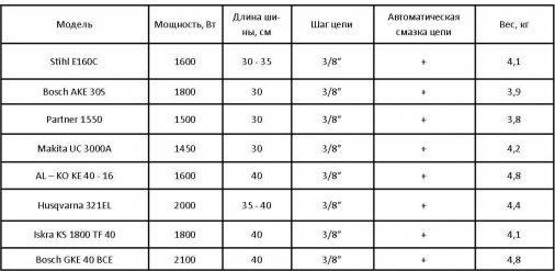 Сравнительная таблица характеристик цепных бензопил