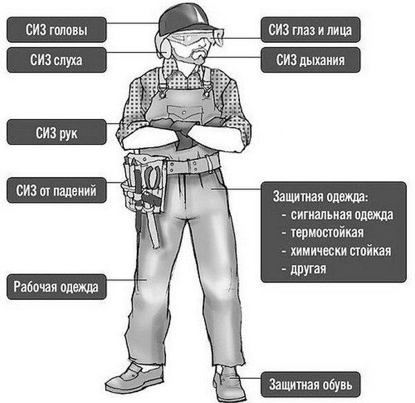 Средства защиты при работе с электроинструментом
