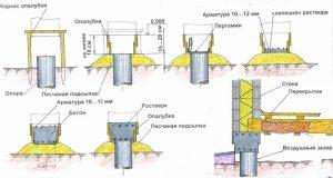 Столбчатый фундамент - схема