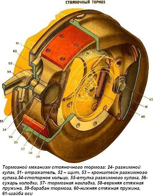 Стояночный тормозной механизм Урала