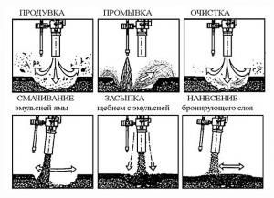 Струйно-инъекционный метод ямочного ремонта - технология