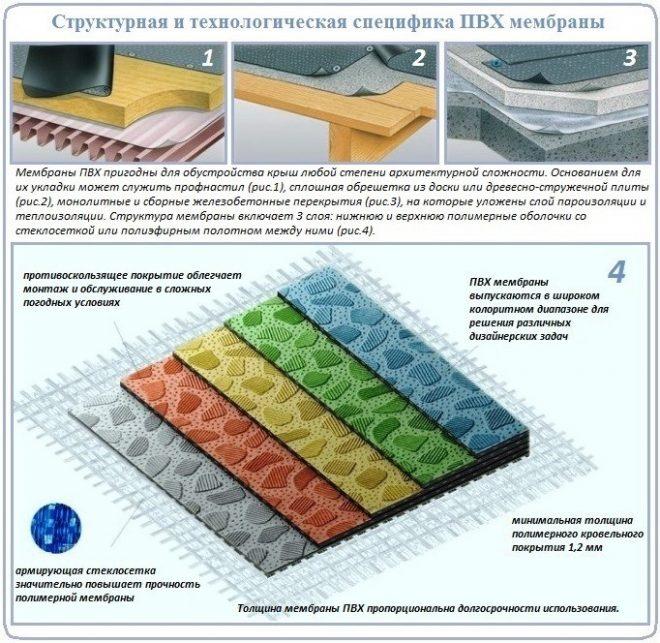Структура ПВХ мембран