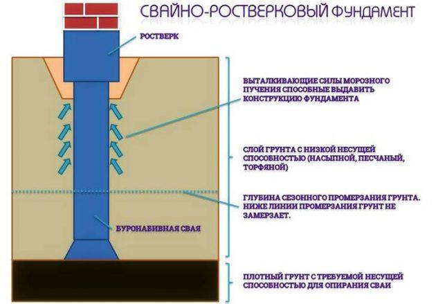 Свайно-ростверковый фундамент - характеристика