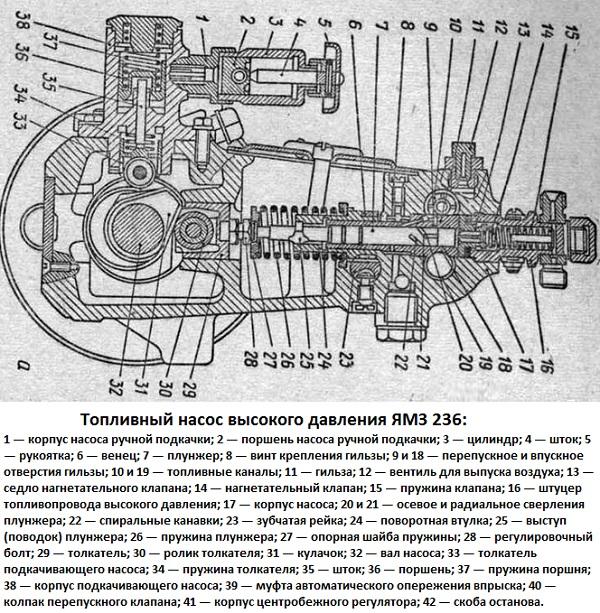 ТНВД ЯМЗ 236