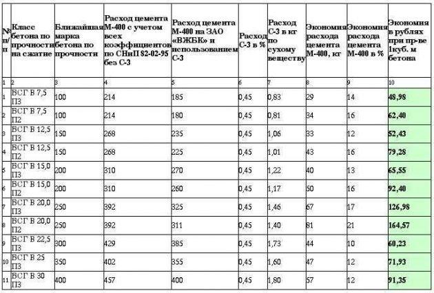 Таблица обзора пластификатора С-3