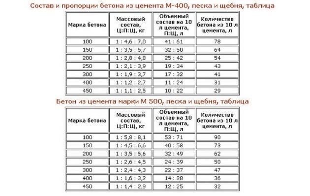 Таблица состава и пропорций бетонной смеси из цемента разных марок