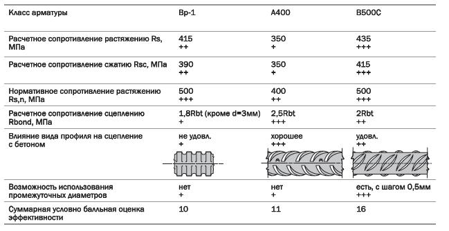 Таблица сравнения В500С с арматурным прокатом других классов