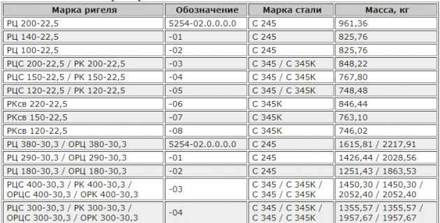 Таблица технических параметров разных марок ригеля