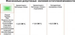 Таблица значений остаточной влажности бетонной стяжки