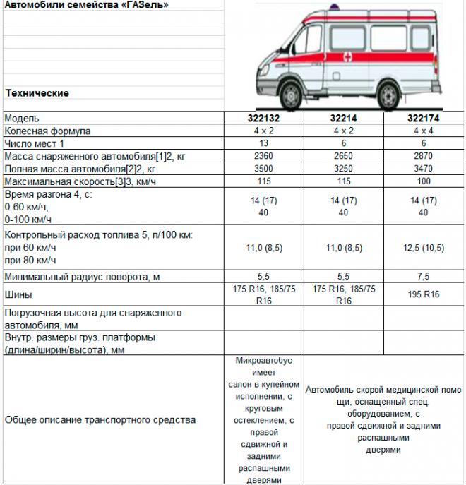 """Технические характеристики ГАЗель ГАЗ 322132 """"Скорая помощь"""""""